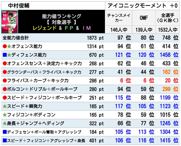 【ウイイレ アイコニック】中村俊輔  レベマ能力ランキングと比較【ウイイレ2021】
