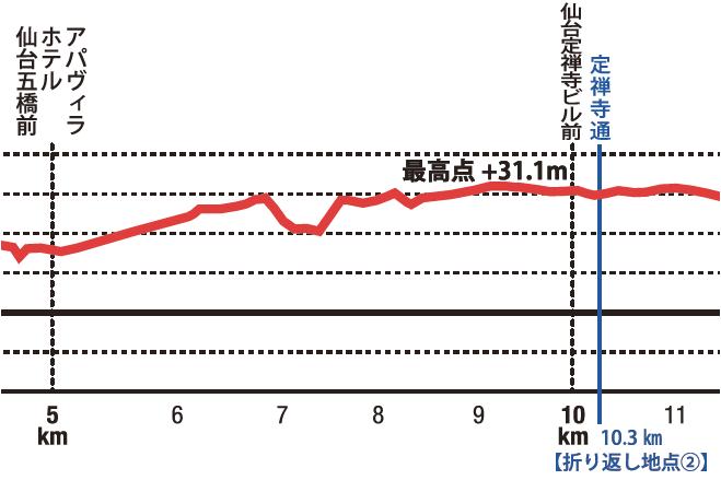 f:id:kenchan-run:20190428210644p:plain