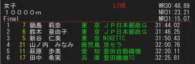 f:id:kenchan-run:20190519230153p:plain