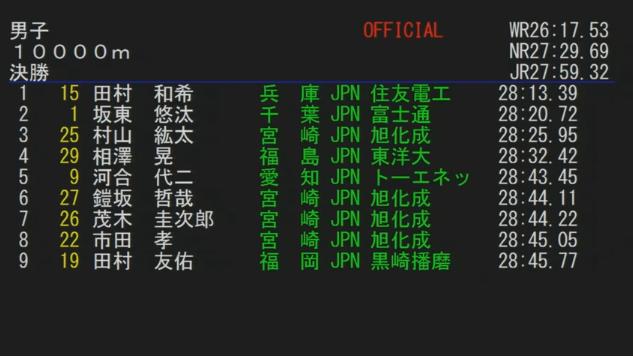 f:id:kenchan-run:20190519232552p:plain