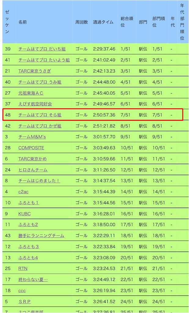 f:id:kenchan-run:20190804011706p:plain