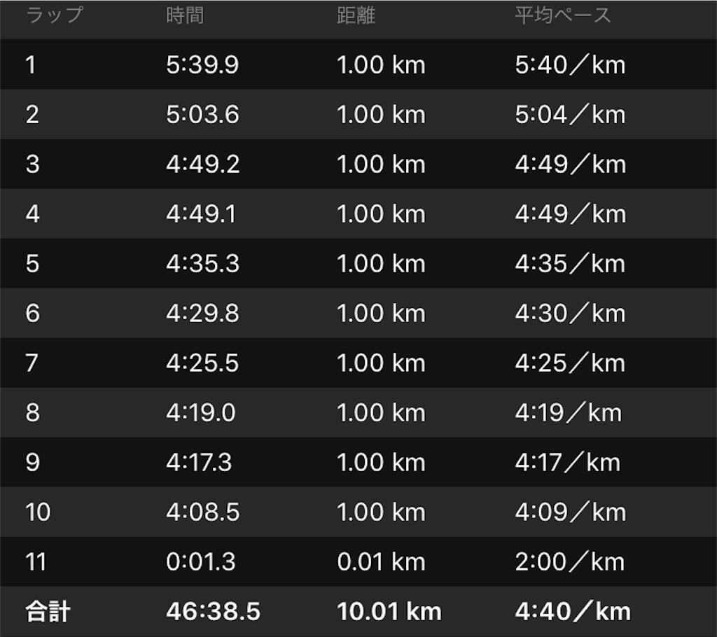 f:id:kenchan-run:20191012003107j:image