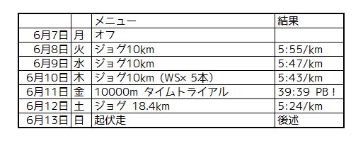 f:id:kenchan-run:20210614222500p:plain