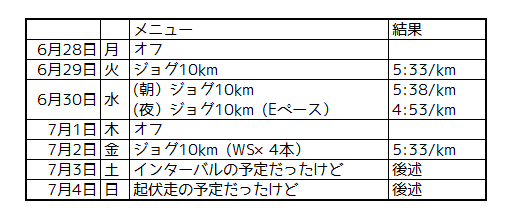 f:id:kenchan-run:20210704203200p:plain