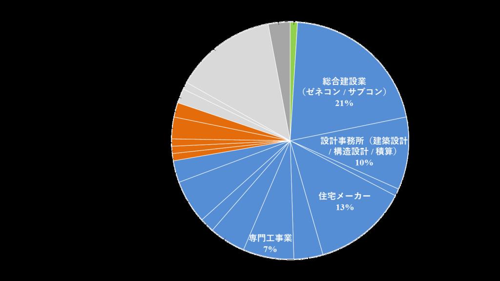 f:id:kenchiku-kozou:20180507044027p:plain