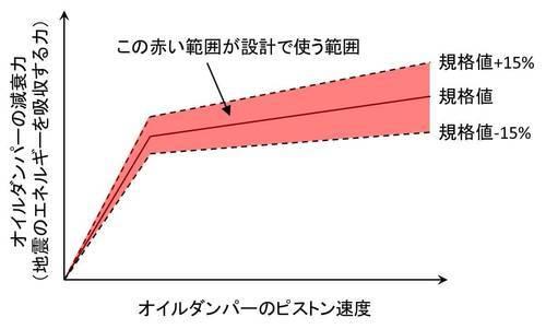 oildamper-baratsuki