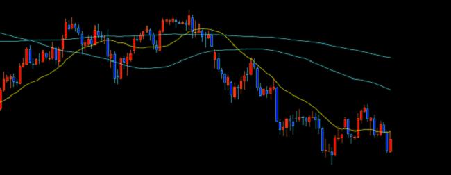 移動平均線を表示しているドル円の日足チャート