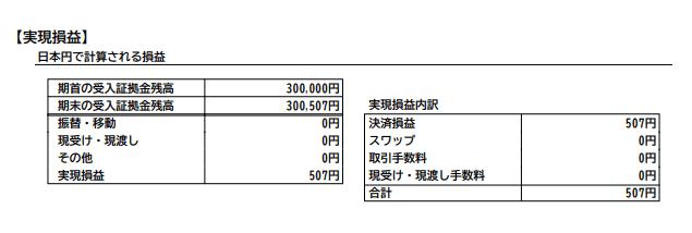 FXで逆張りナンピン手法を多用した場合の期間損益報告書(2020年1月)
