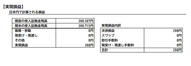 逆張りナンピン手法でのFXの月間損益(2020年2月)