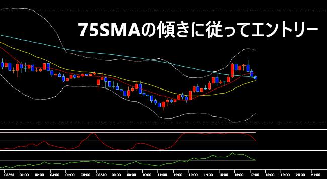 ドル円の15分足チャート(2020年3月30日)