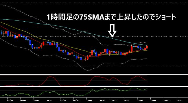 ドル円の1時間足チャート(2020年3月31日)