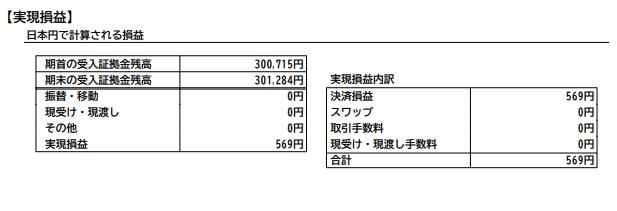 2020年3月のFXの月次成績