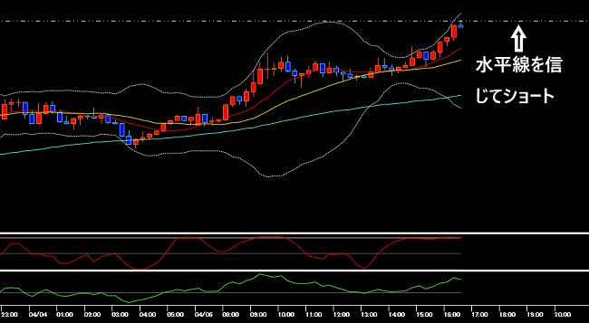 水平線にレートが到達したエントリー時のドル円の15分足チャート(2020年4月6日)