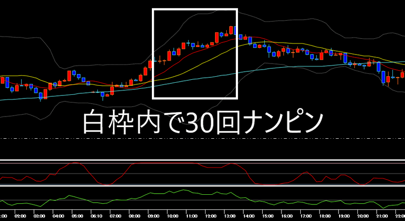 ナンピンを30回もしてしまったときのドル円の15分足チャート(2020年4月16日)