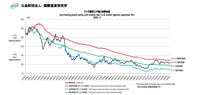 購買力平価のグラフチャート(公益財団法人国際通貨研究所資料)