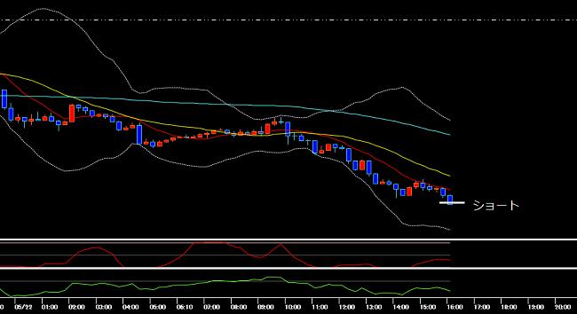 エントリー時のユーロ円の15分足チャート(2020年5月22日)