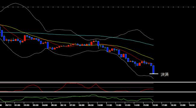 エグジット時のユーロ円の15分足チャート(2020年5月22日)