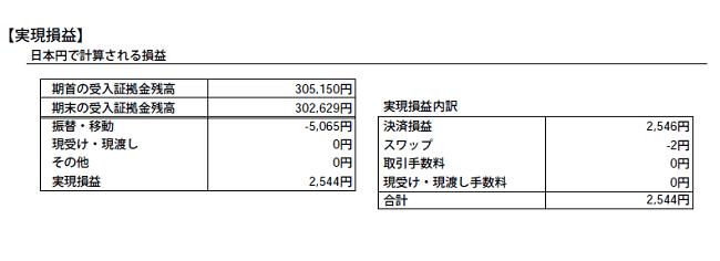 2020年5月のFXの期間損益報告書