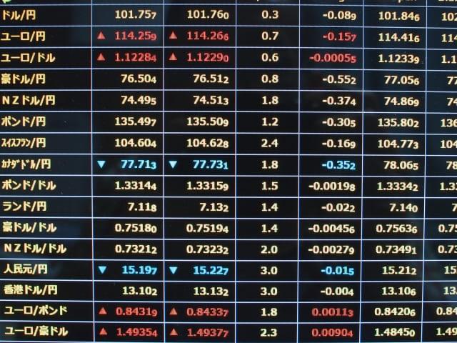 為替相場の価格を表示した画面