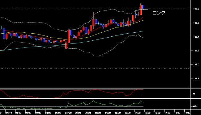 エントリー時のユーロ円の15分足チャート(2020年7月20日)