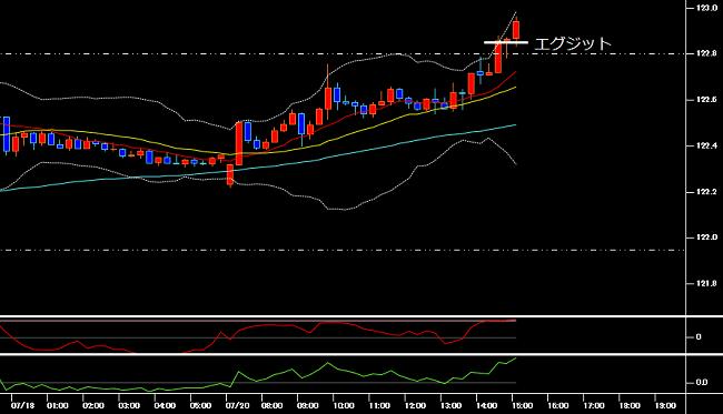 エグジット時のユーロ円の15分足チャート(2020年7月20日)
