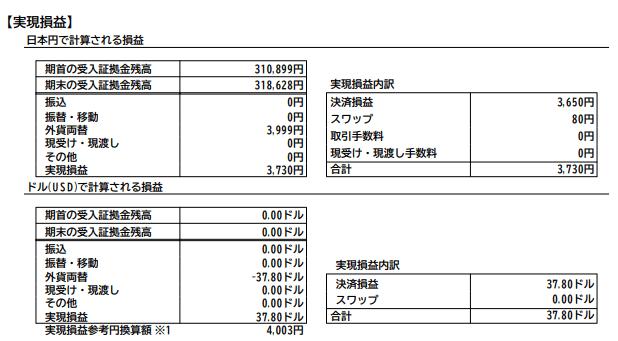 2020年8月のFXの期間損益報告書