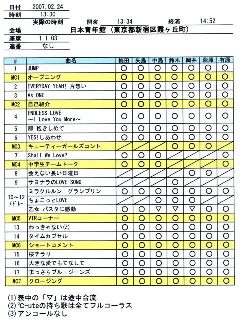 20070224_℃-uteセットリスト