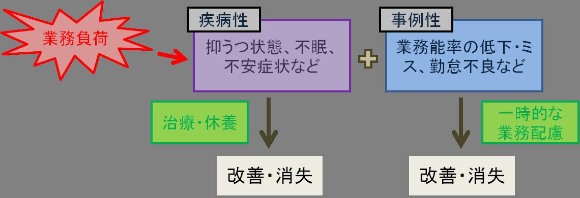 f:id:kenkou-anzen:20190702102305p:plain