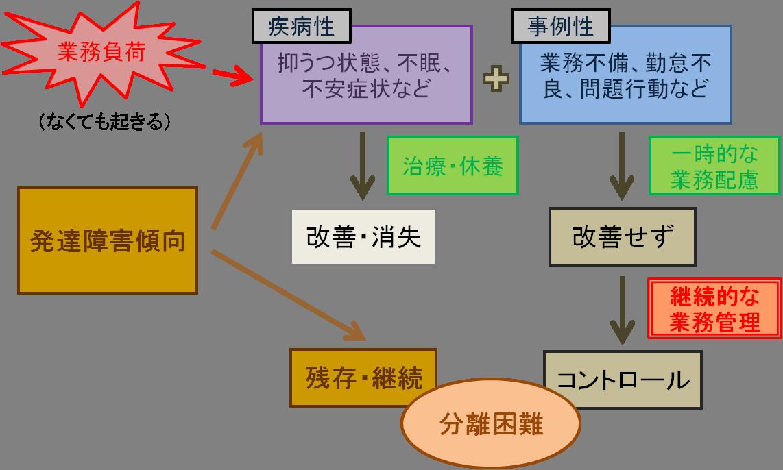 f:id:kenkou-anzen:20190702102458p:plain