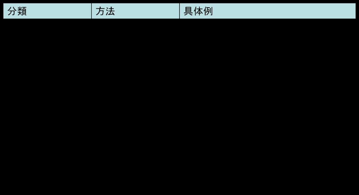 f:id:kenkou-anzen:20190713171518p:plain