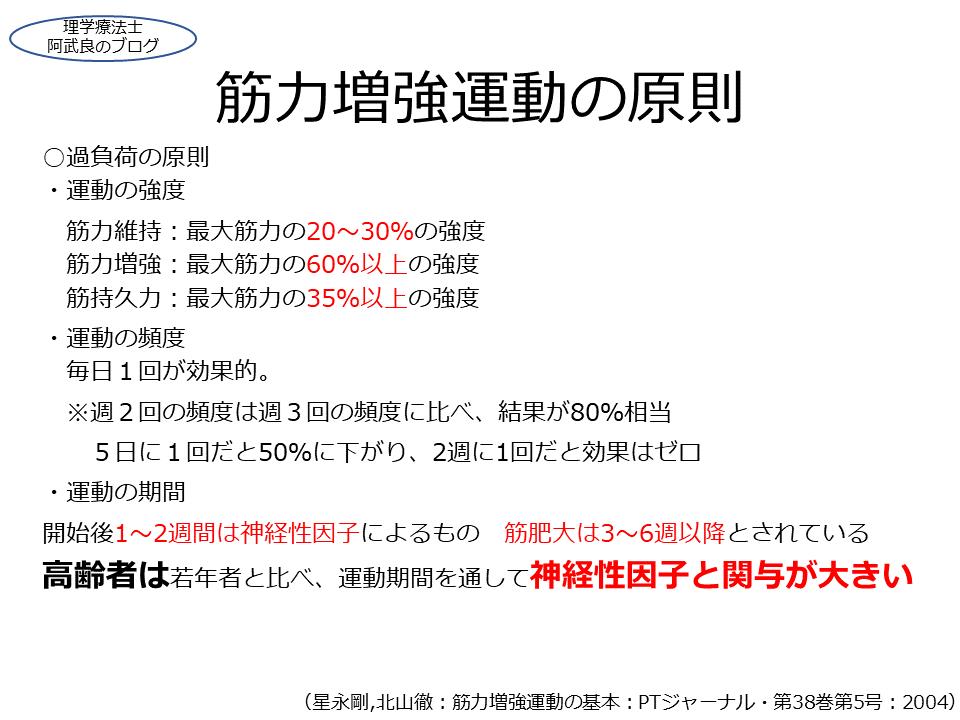 f:id:kenkouPT:20201231050743p:plain