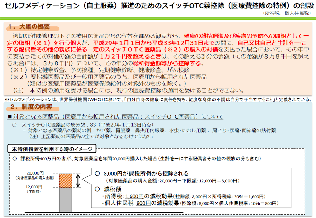 f:id:kenkoudearitai:20180216122634p:image