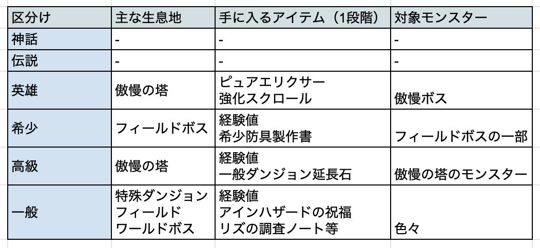 リネージュM(リネM)【反王ブログ】:#51 モンスター図鑑について