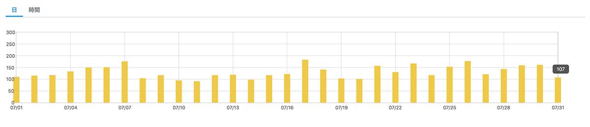 はてなブログ2020年7月 アクセス解析