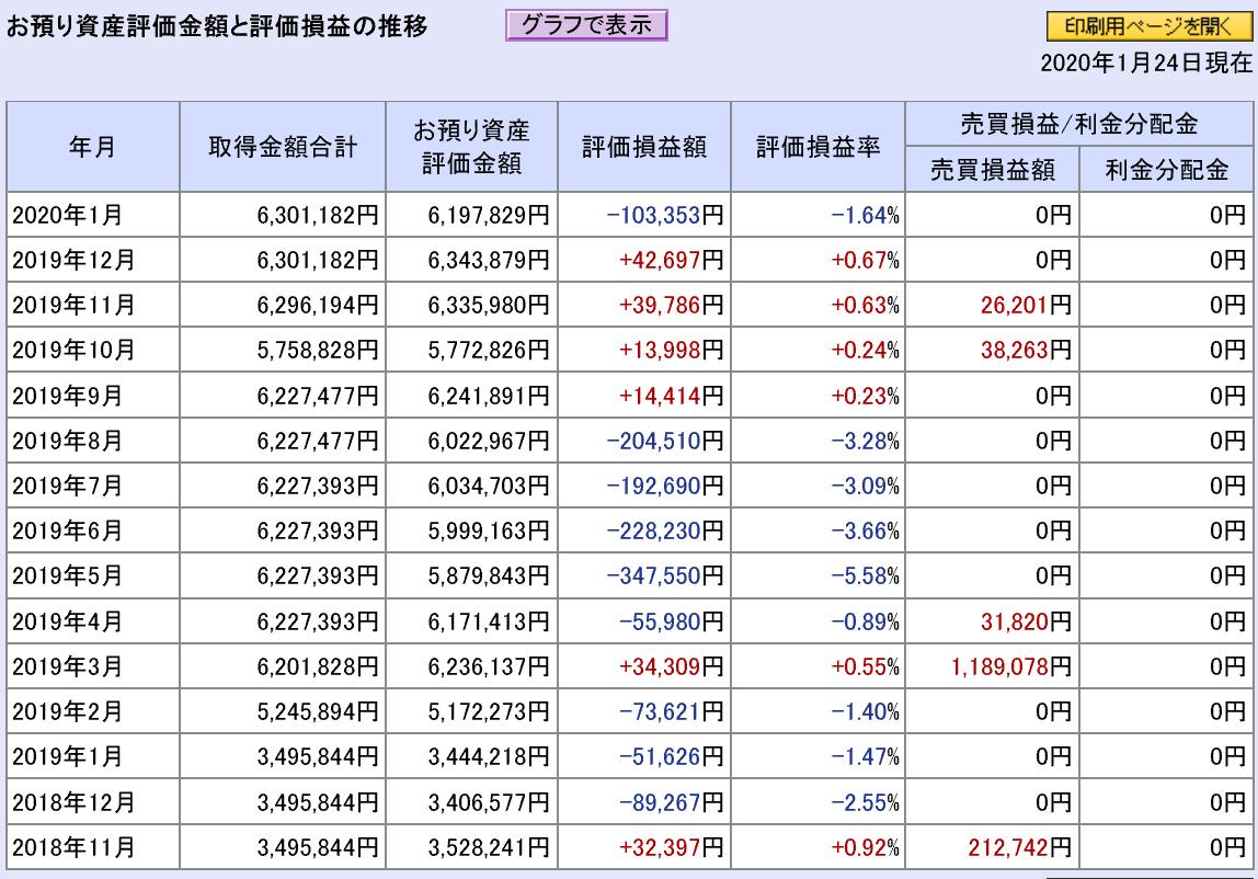 株で稼ぐ Kensinhan の日本株限定の投資結果