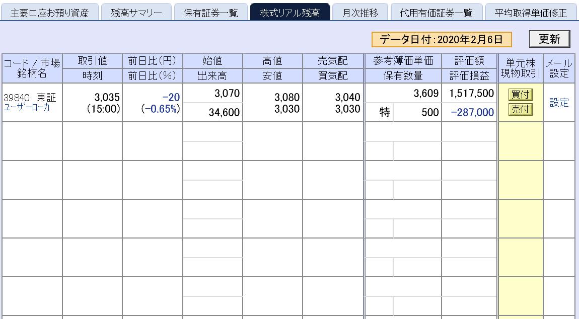 立会外分売のユーザーローカル【3984】は下がり過ぎ…