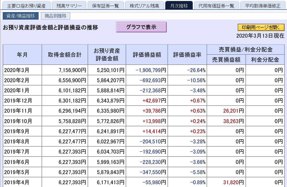 多額の含み損を抱えた Kensinhan の投資記録…(3月前半)