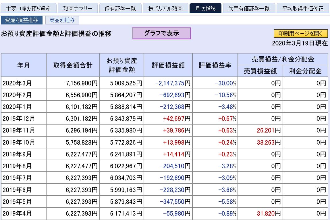 株で稼ぐ Kensinhan の投資ブログ 3月第3週迄損益