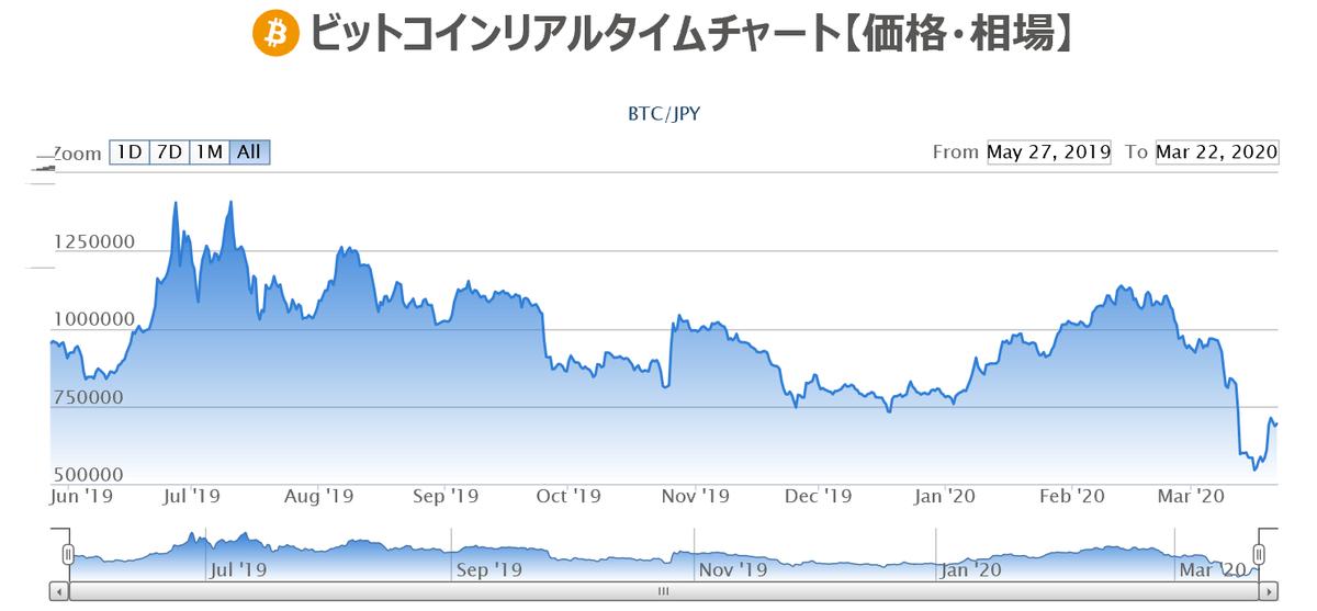 ビットコインリアルタイムチャート 【価格・相場】