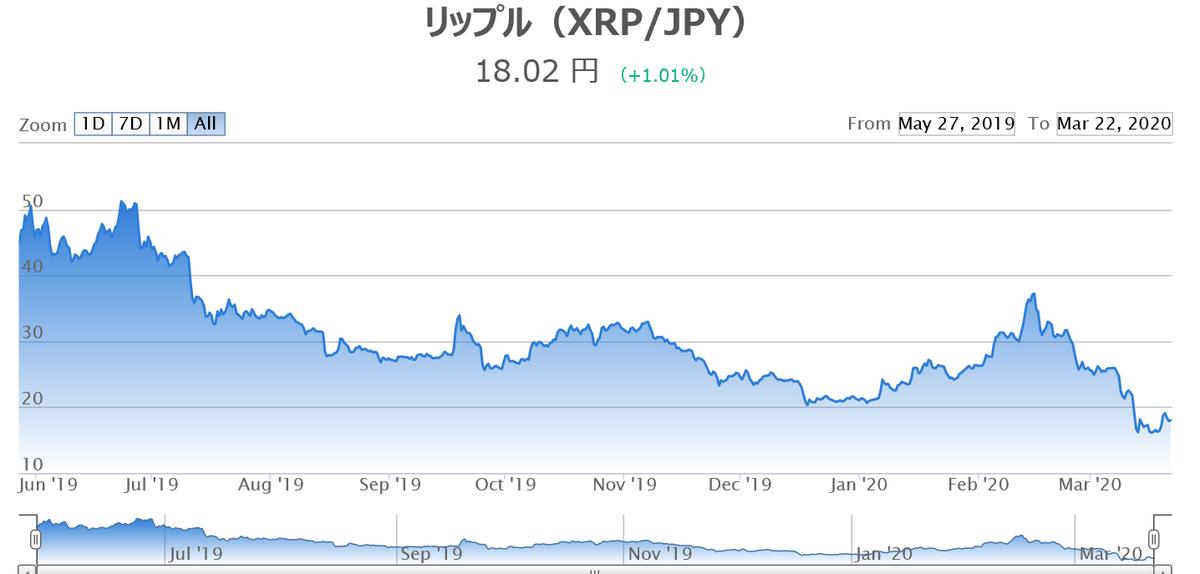 リップル(XRP)