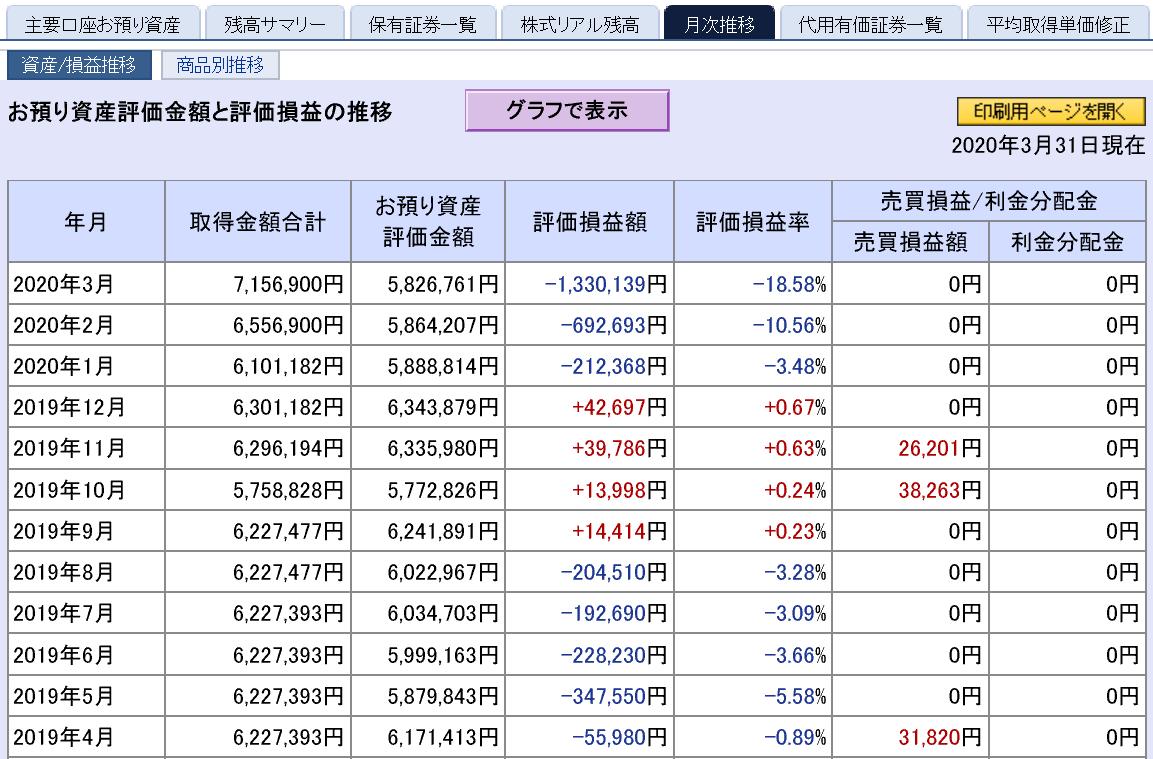 株で稼ぐ Kensinhan の投資ブログ 評価損益(3月度)
