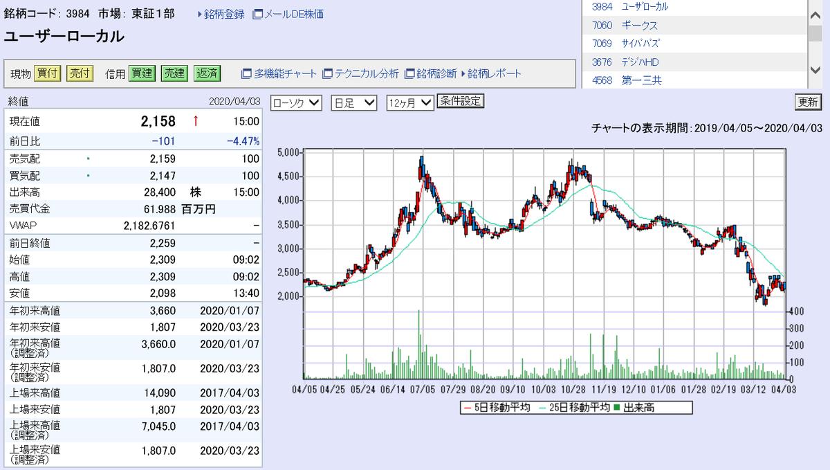 株で稼ぐ Kensinhan の投資ブログ ユーザーローカル【3984】