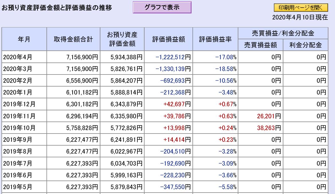 株で稼ぐ Kensinhan の投資ブログ 衝撃和らぐ4月相場…