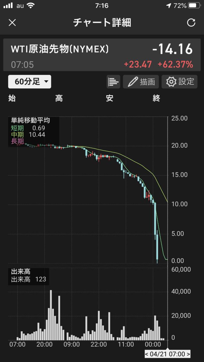 株で稼ぐ Kensinhan の投資ブログ WTI原油相場