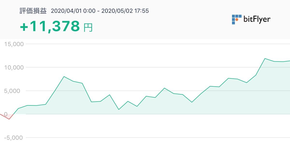 株で稼ぐ Kensinhan の投資ブログ 仮想通貨(暗号資産)