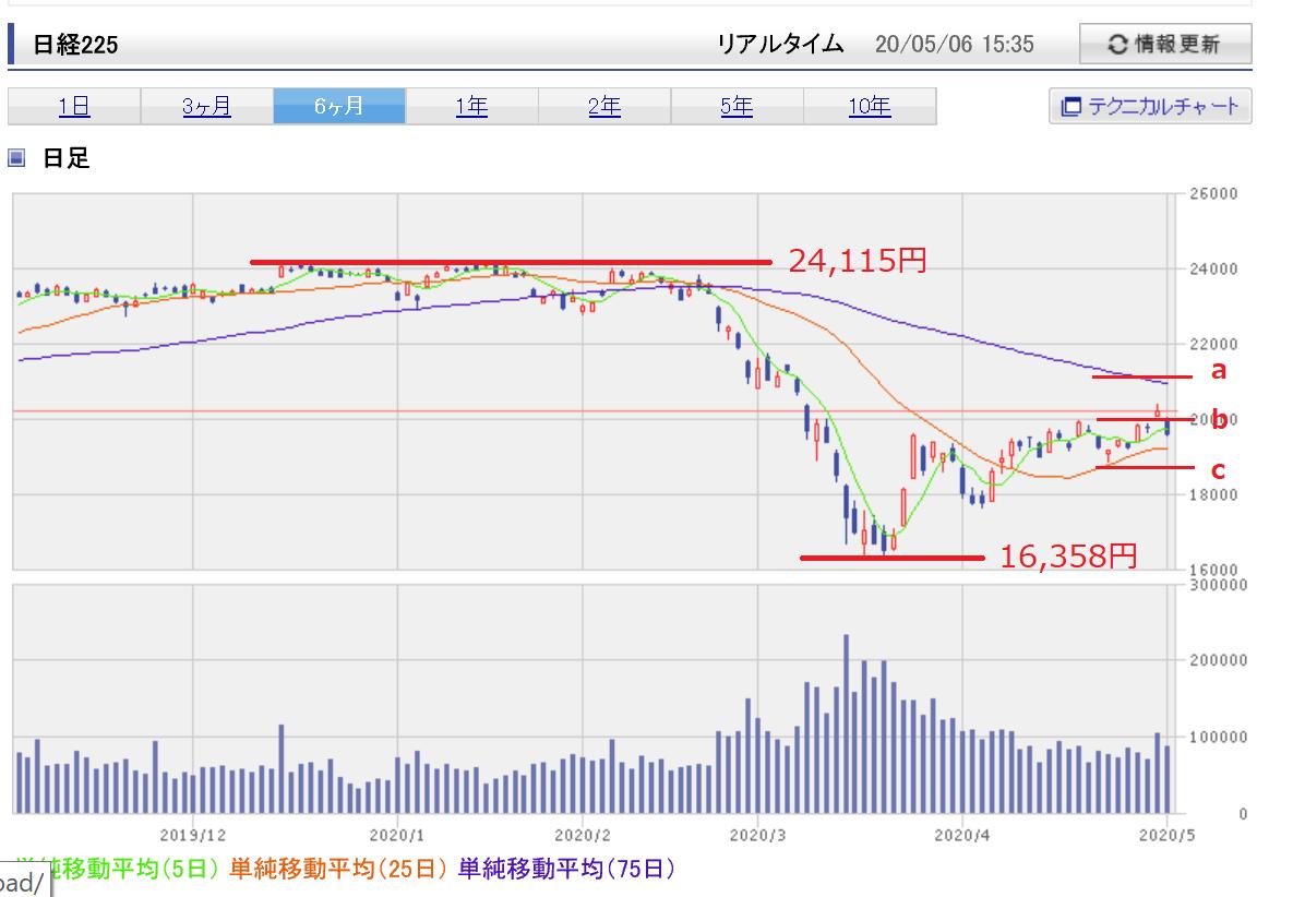 株で稼ぐ Kensinhan の投資ブログ フィボナッチ・リトレースメント