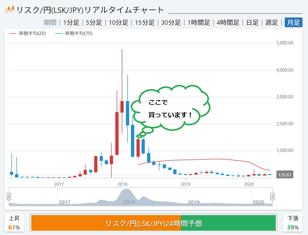 株で稼ぐ Kensinhan の投資ブログ 仮想通貨リスク(LSK)