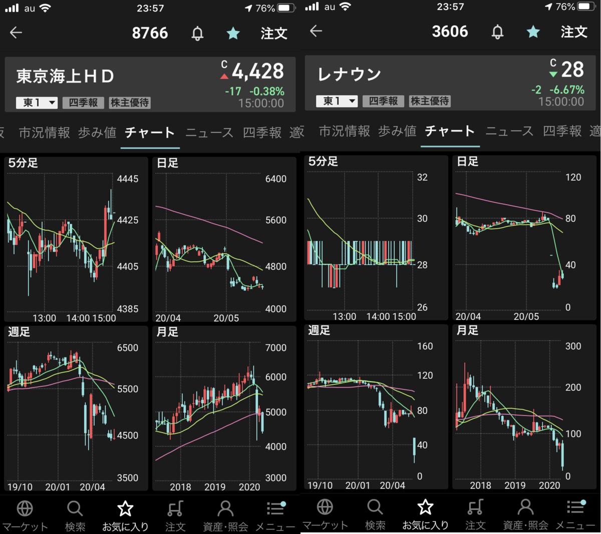 株で稼ぐ Kensinhan の投資ブログ 東京海上HD(8766)とレナウン(3606)