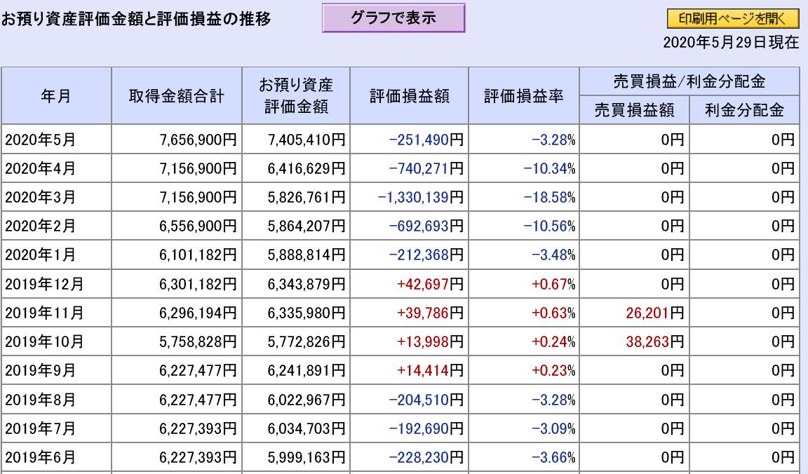 日本株と米国株の合計直近1年間の月次損益状況