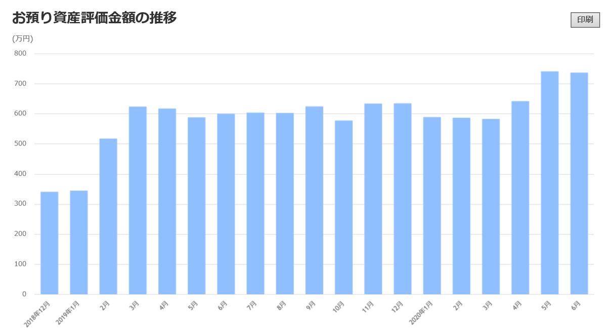 株で稼ぐ Kensinhan の投資ブログ 投資資金評価額